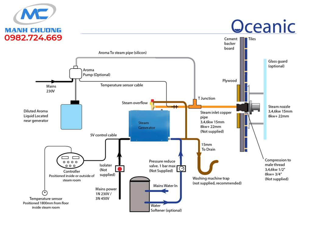cấu tạo máy oceanic